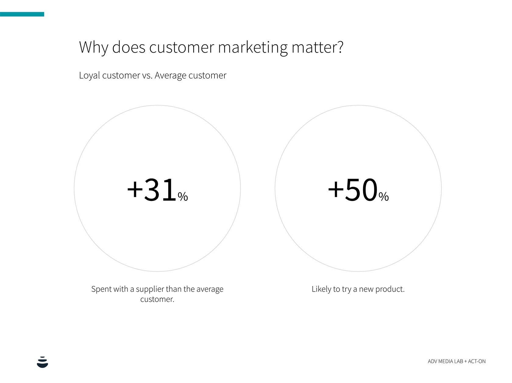 retail customer marketing