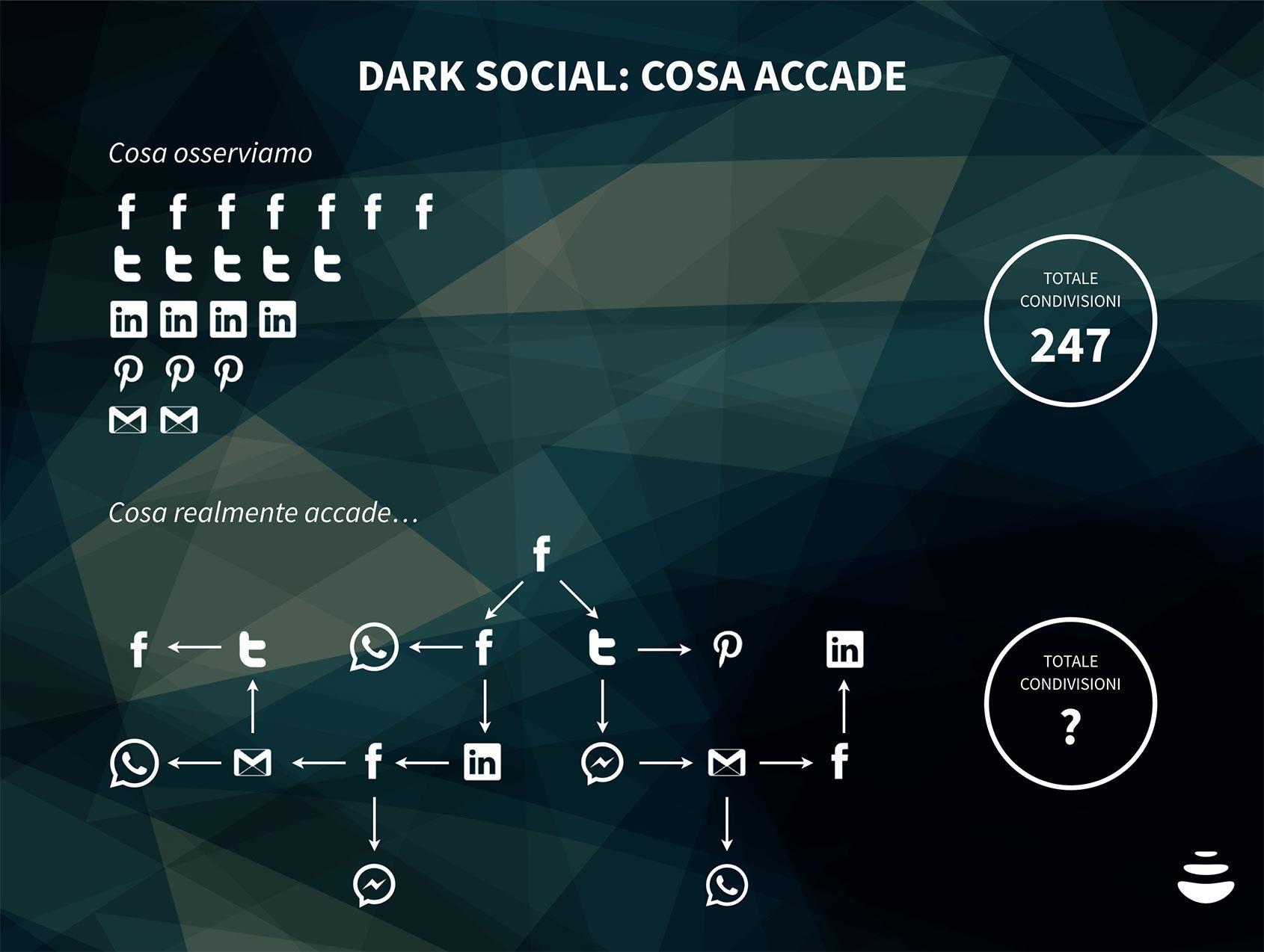dark social, cosa accade