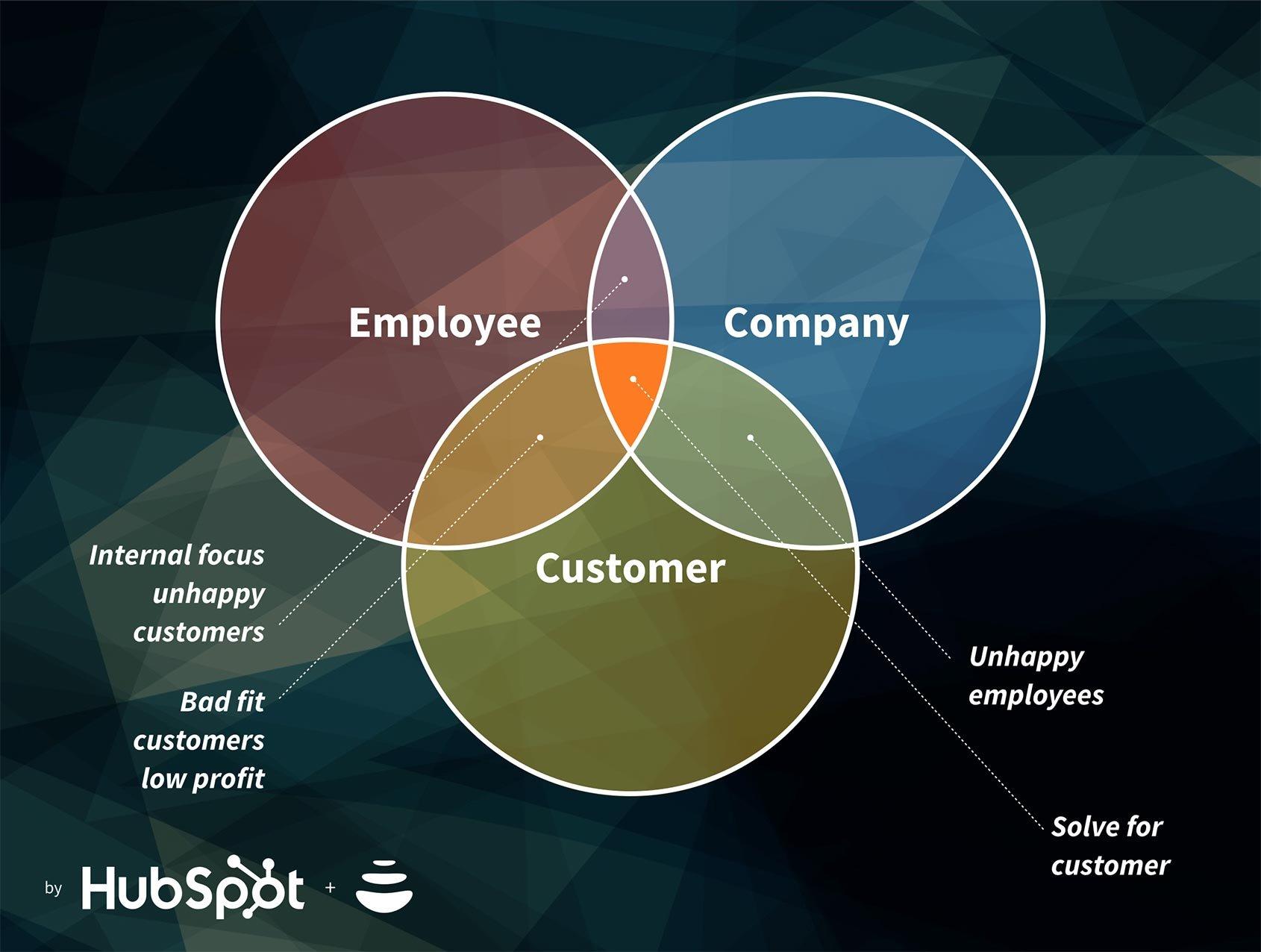 enterprise-value-solving-customer