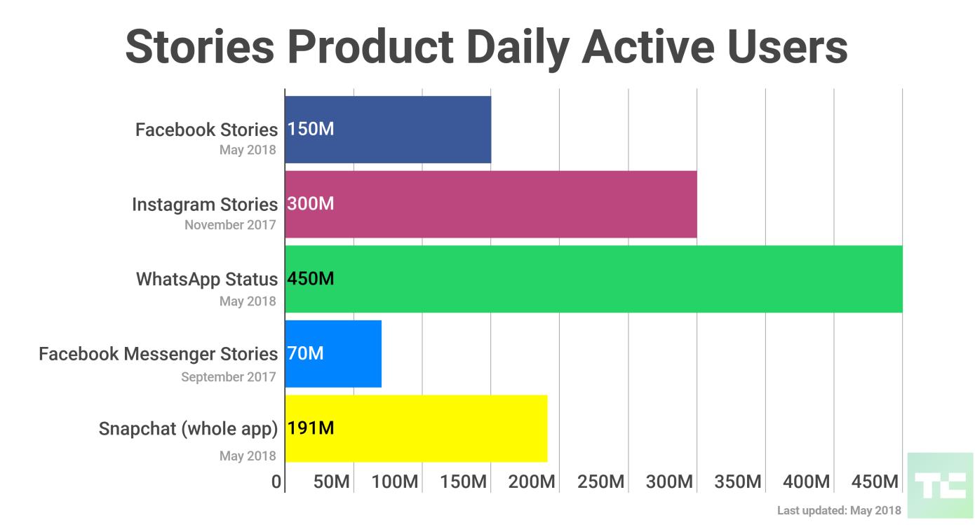 Stories statistiche