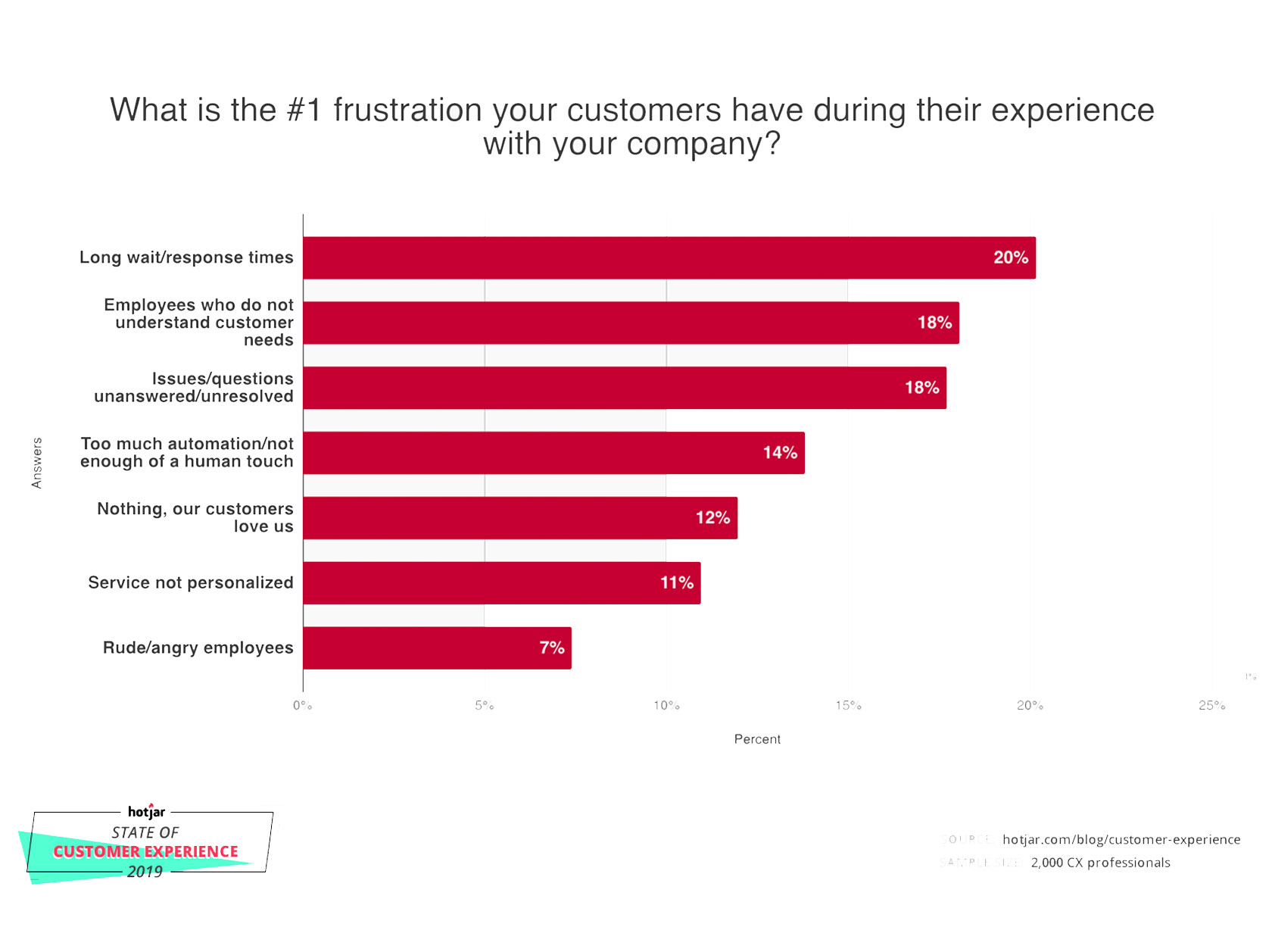 #1 frustration your customers have during their experience