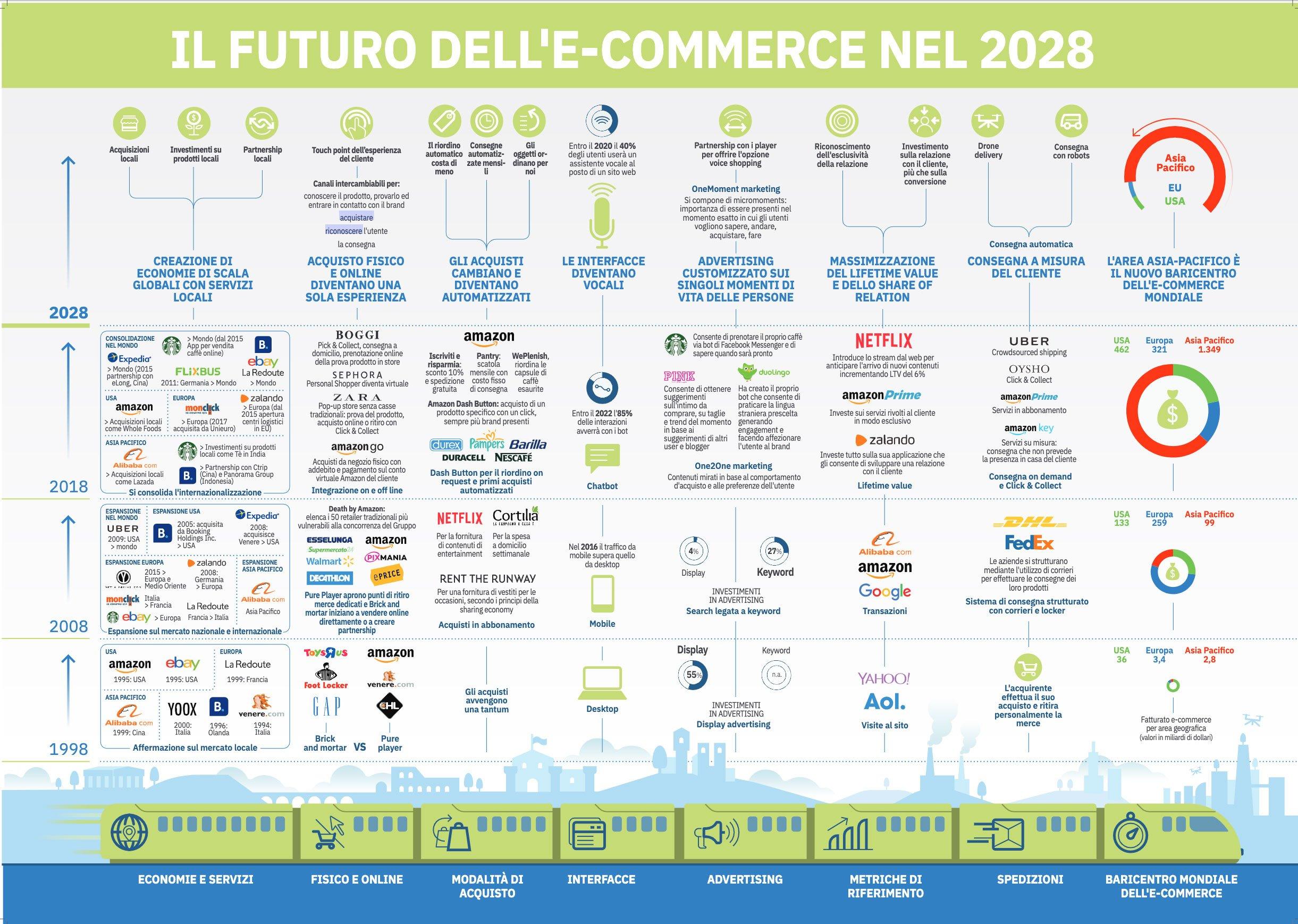 Futuro eCommerce 2028