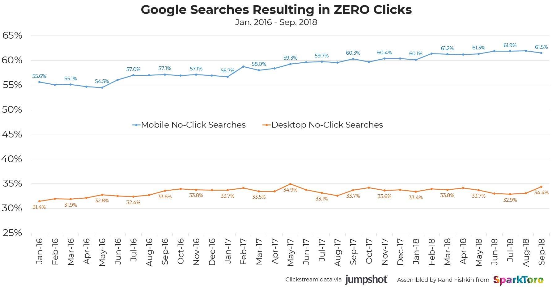 google search resulting zero