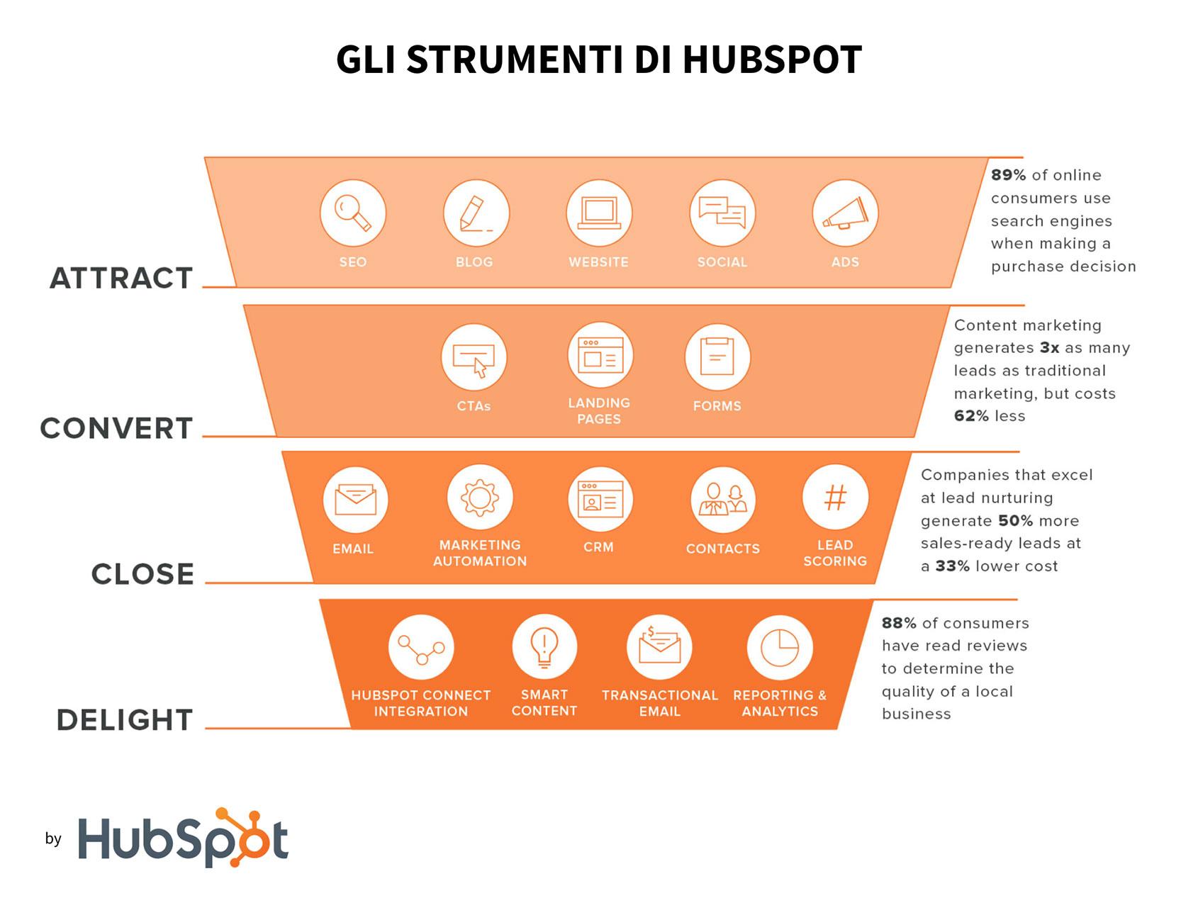 inbound marketing hubspot tool
