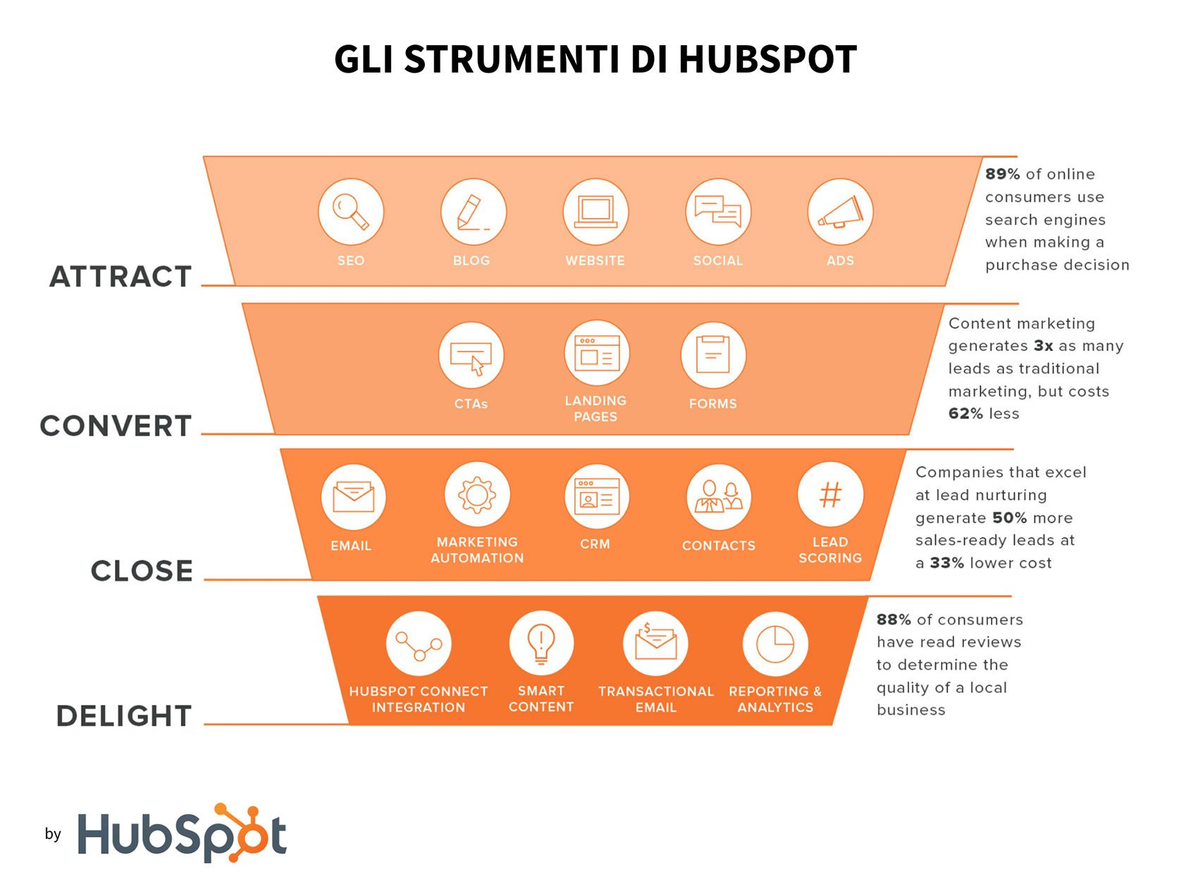 inbound marketing hubspot tool