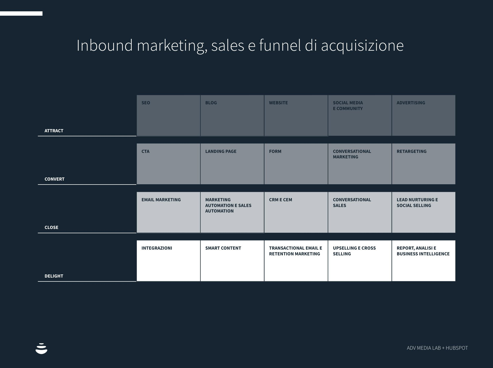 inbound marketing ed ecommerce