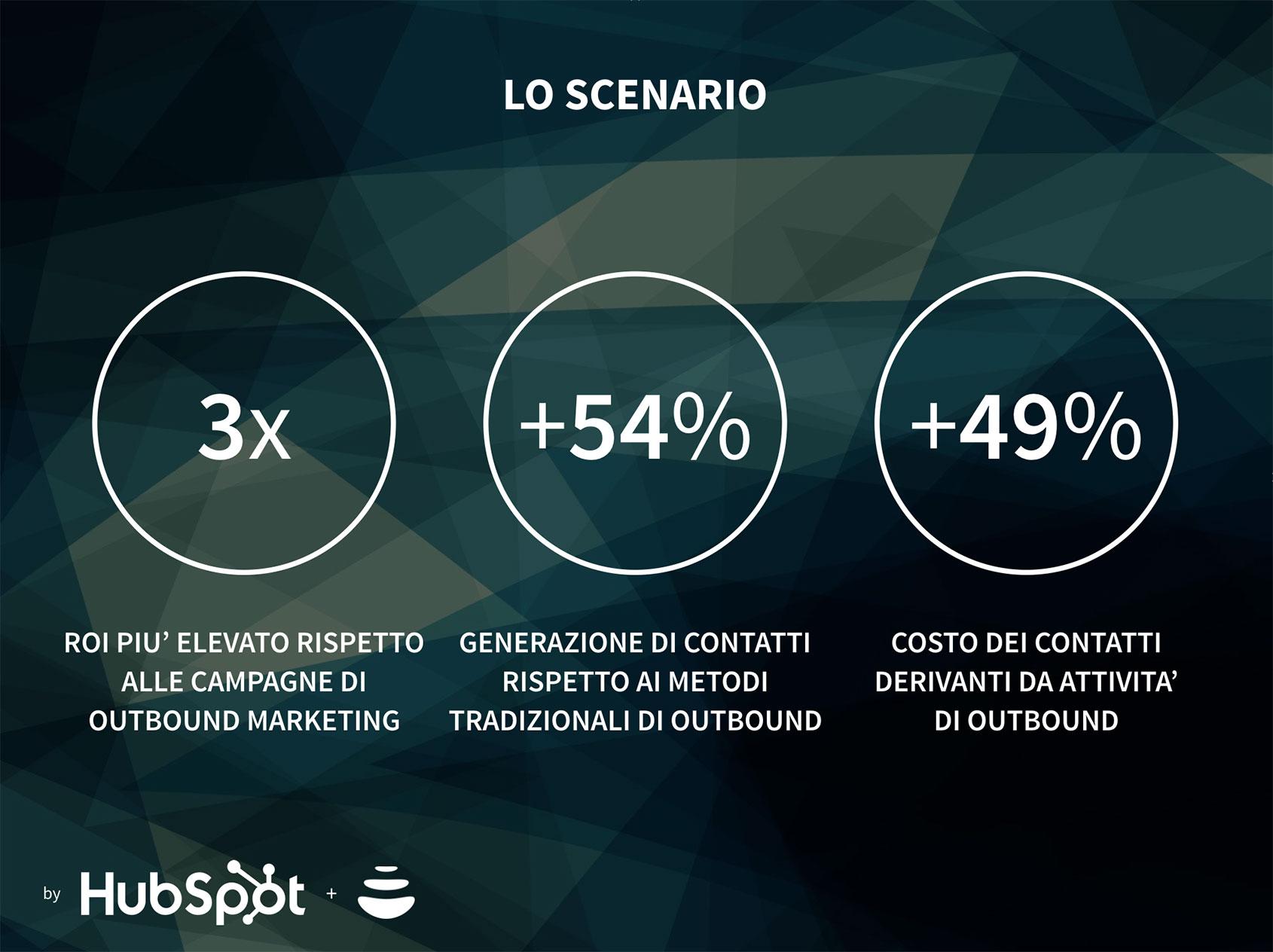 statistiche inbound marketing