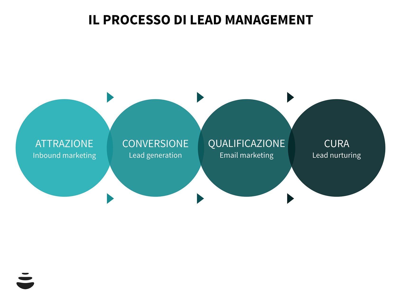 Lead management: guida completa tra significato e strategia per un'efficace gestione dei tuoi contatti con il CRM