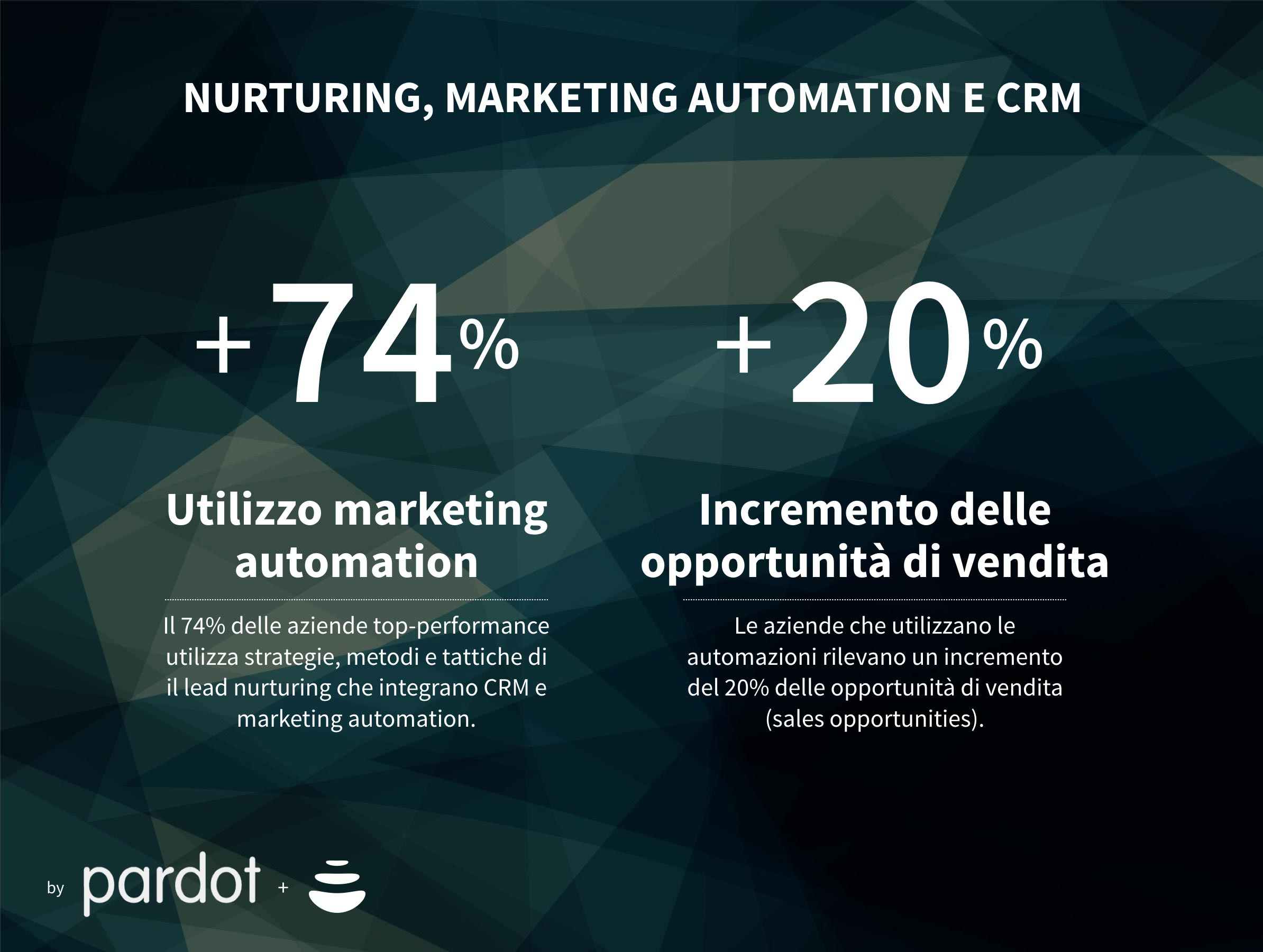 marketing automation, lead nurturing e crm