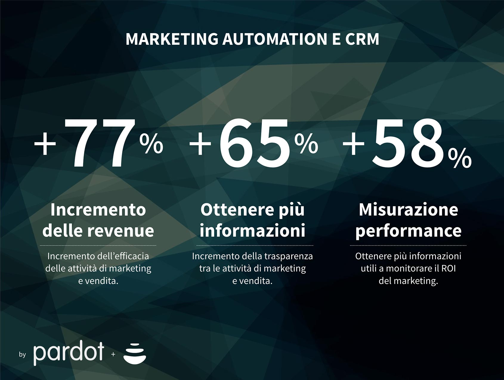 marketing automation e CRM