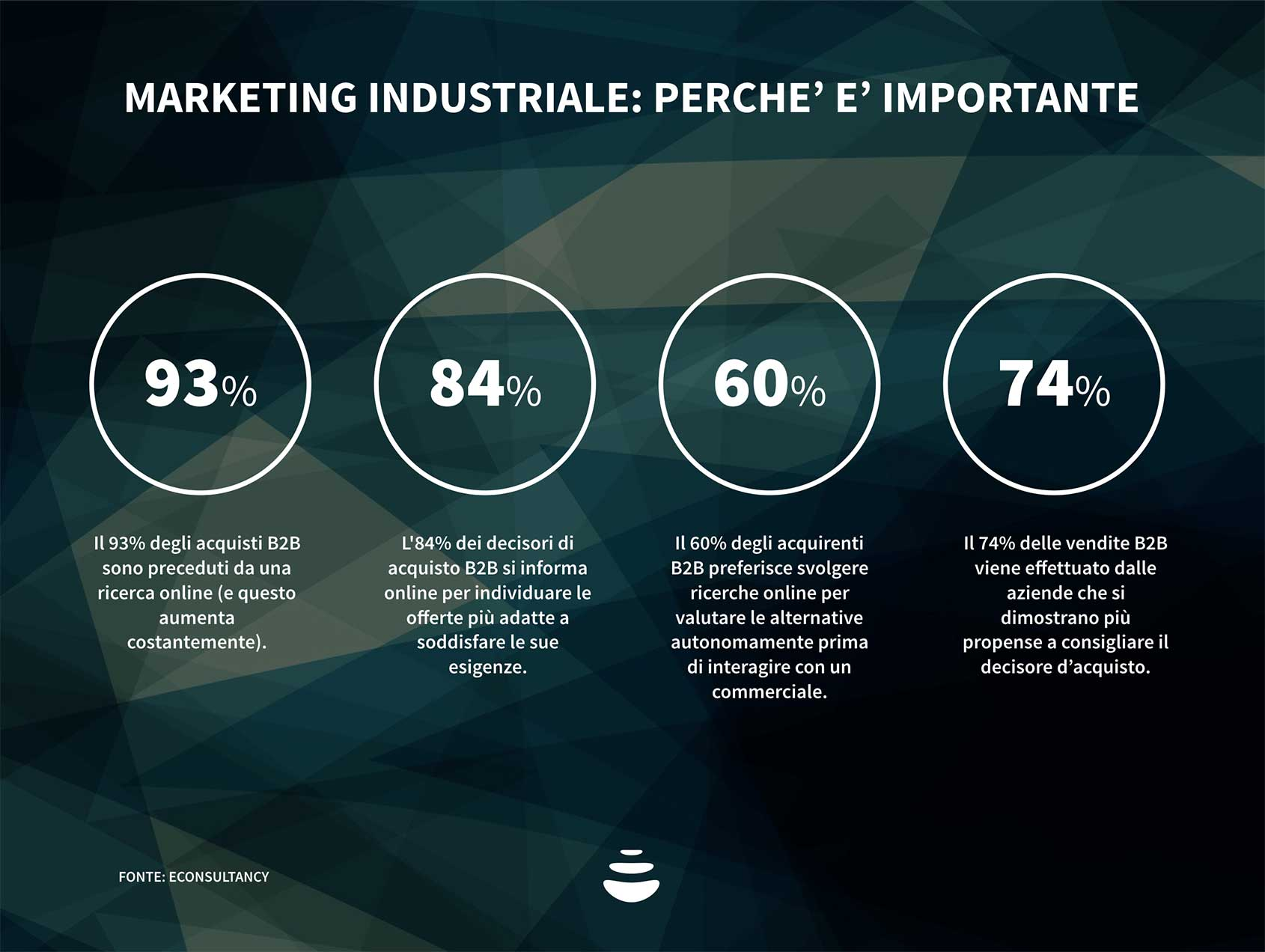 Marketing Industriale: perché è importante?