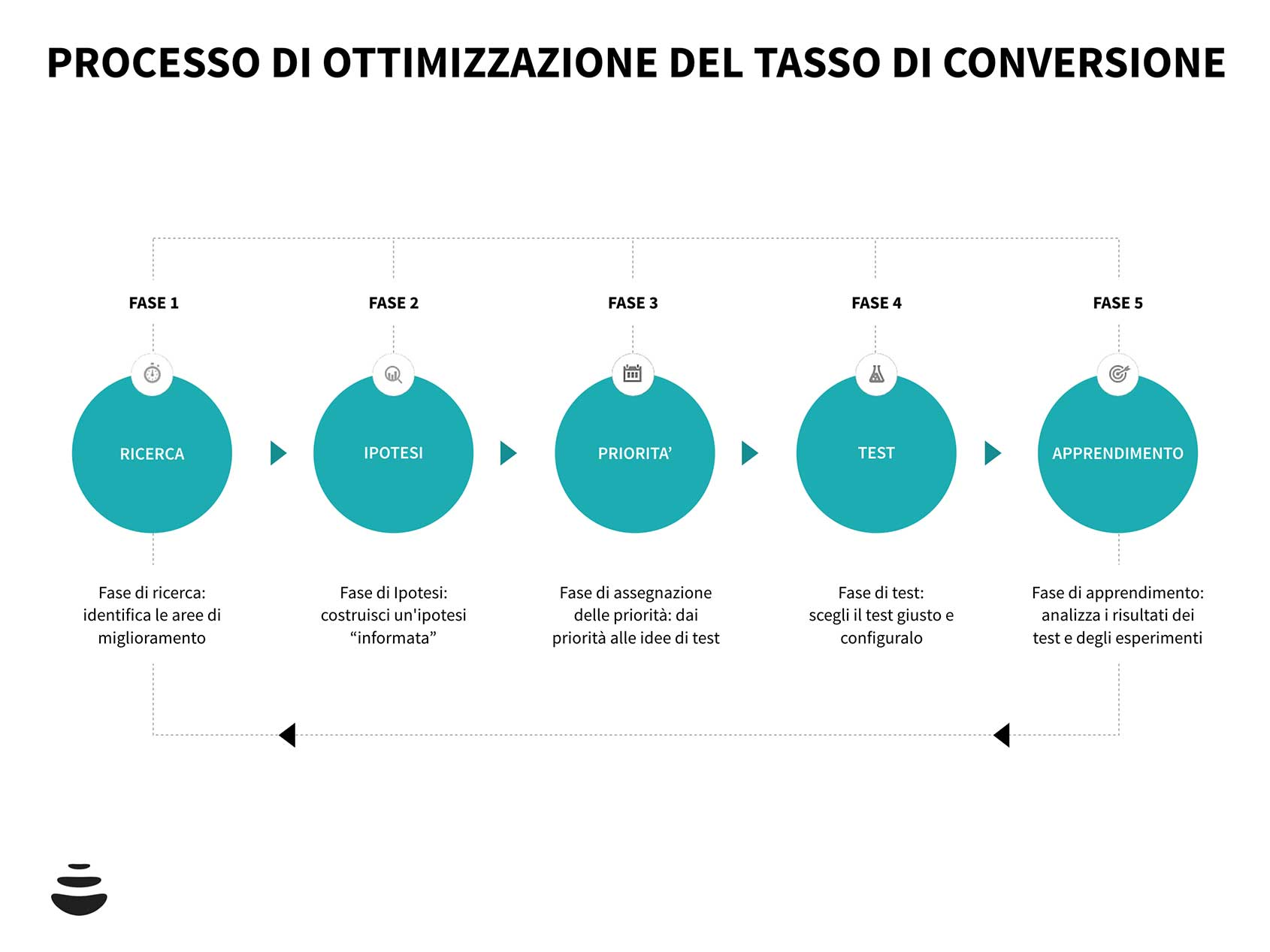 processo-ottimizzazione-tasso-di-conversione-conversion-marketing-advmedialab