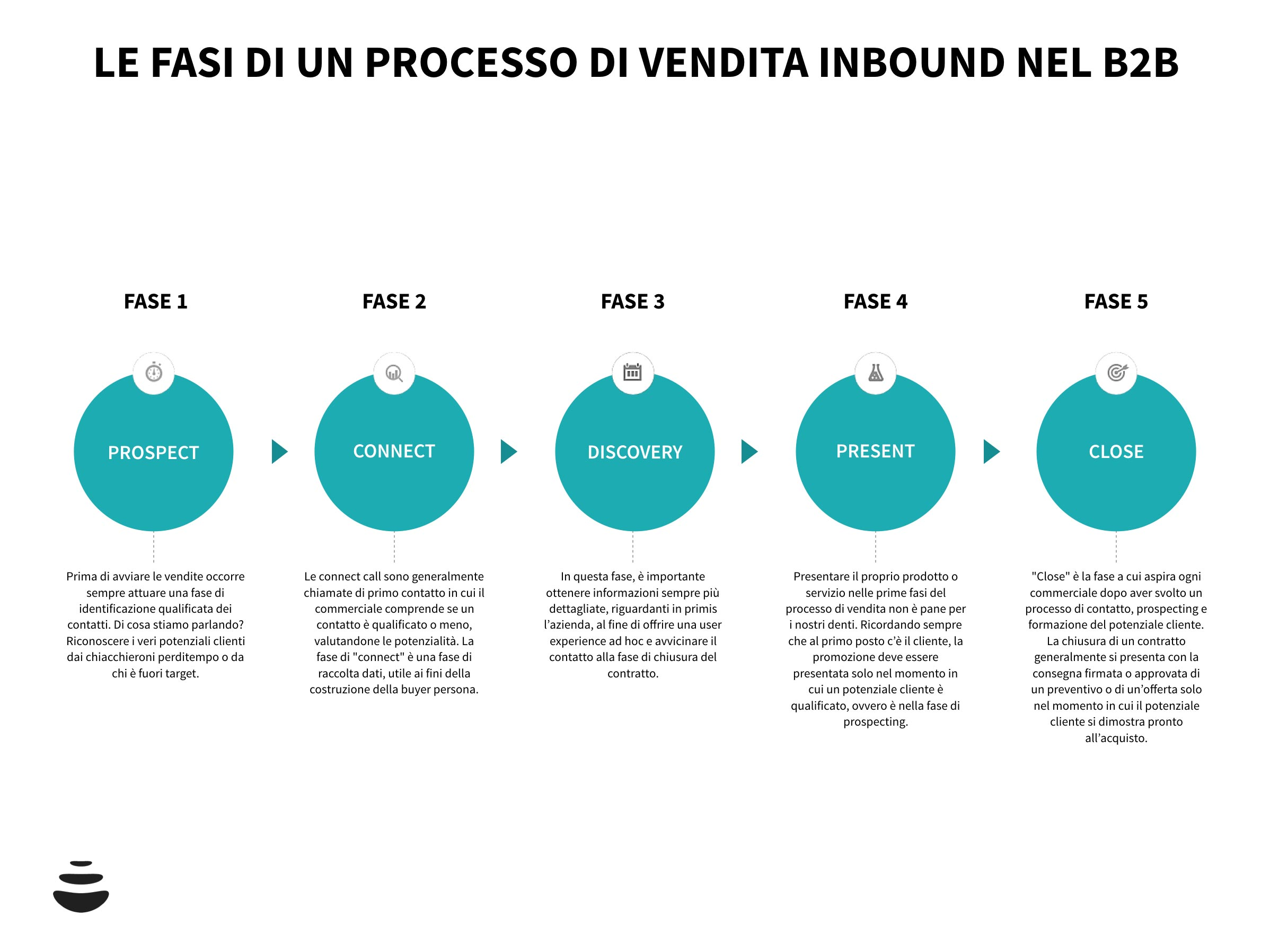 processo-vendita-inbound-sales-b2b-01