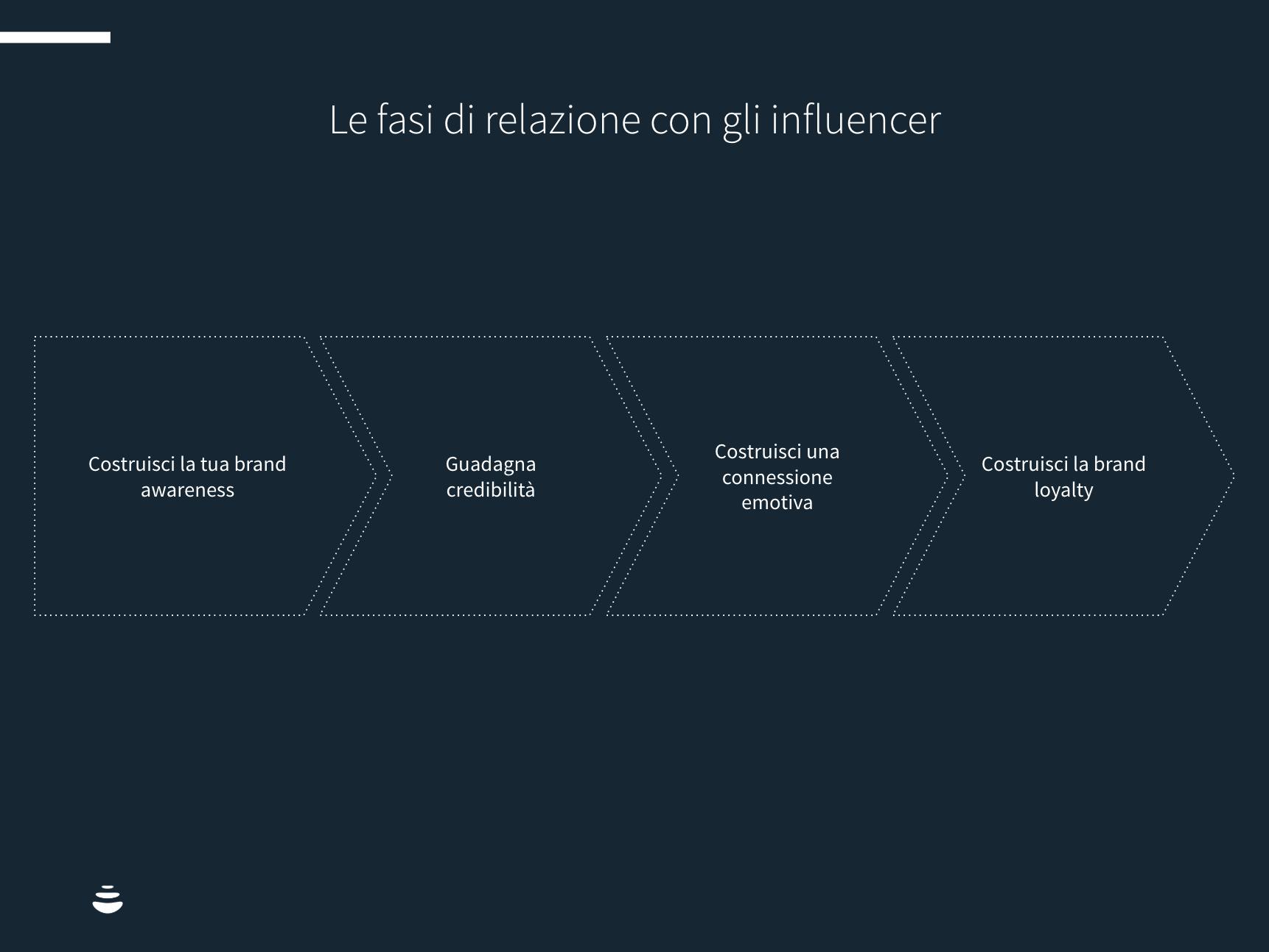 relazioni con influencer