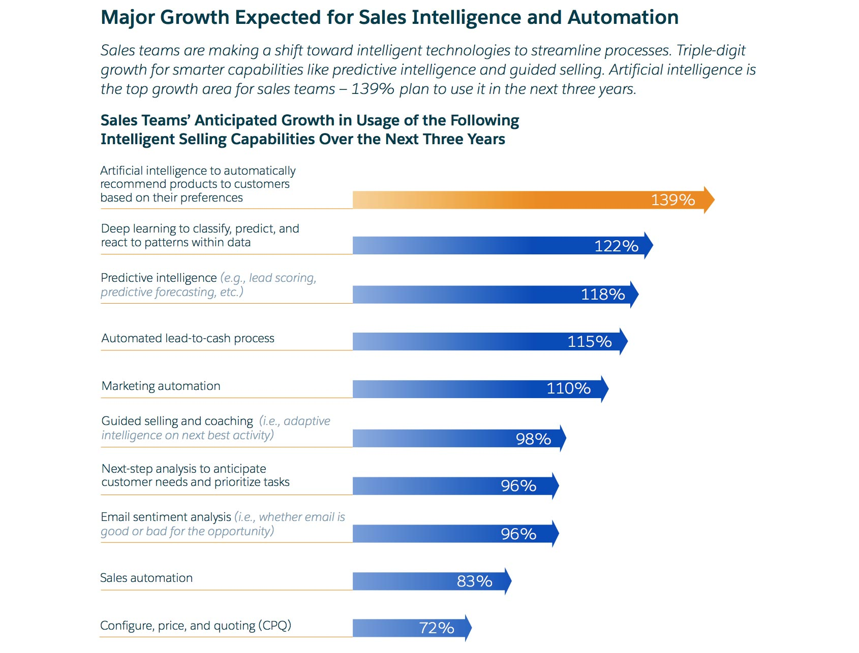 Major Growth Expected for Sales Intelligence and Automation