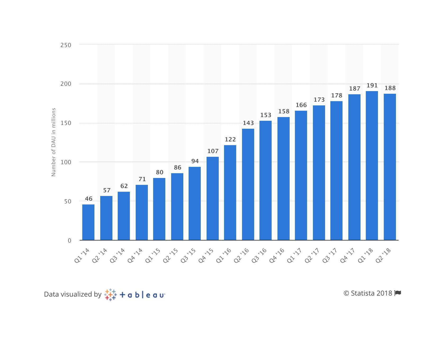 snapchat-marketing-dati-2018-1