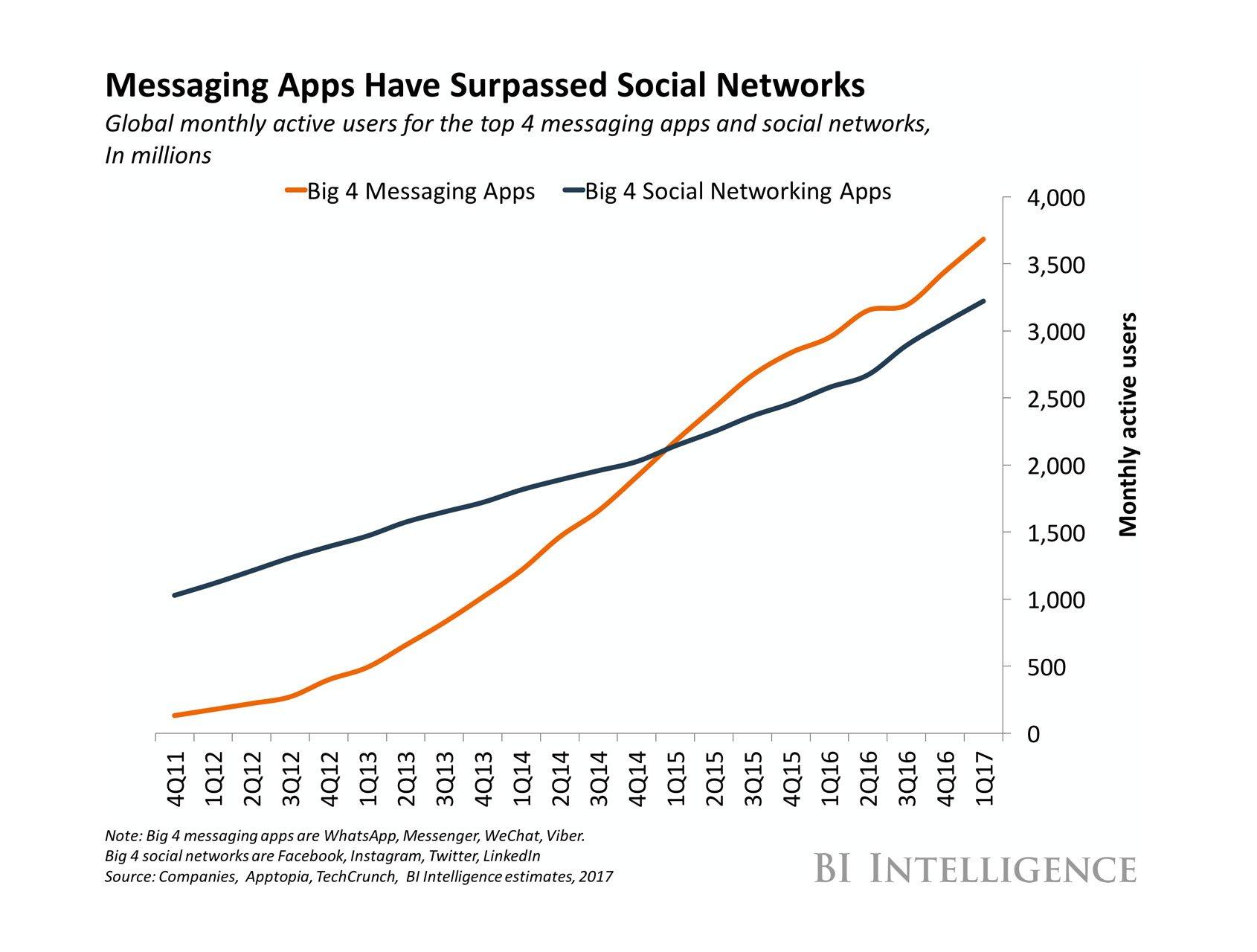 social messaging trend