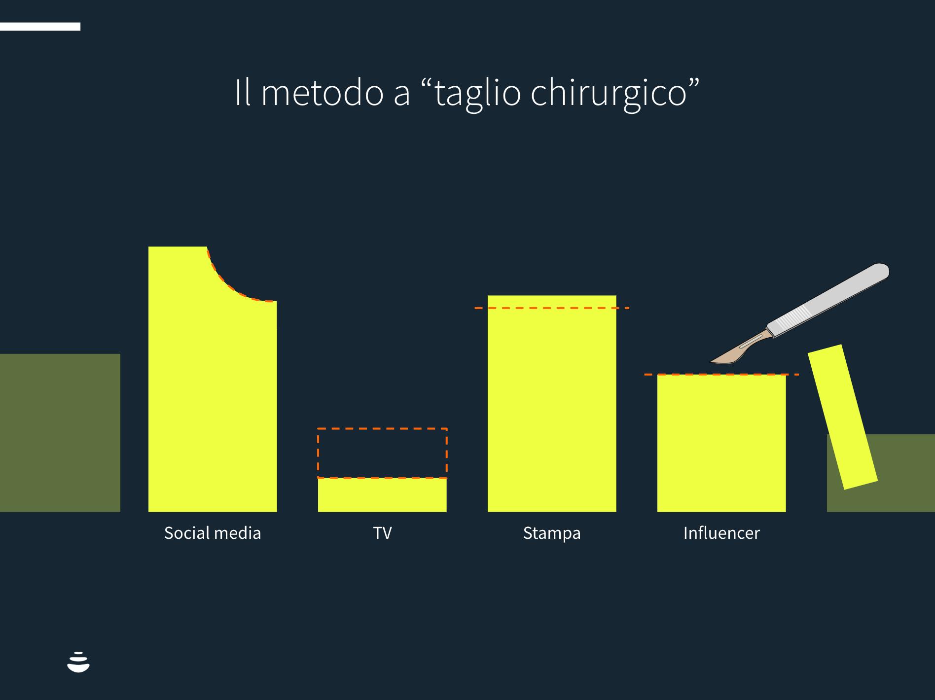 tagliare-budget-marketing-rischi-02