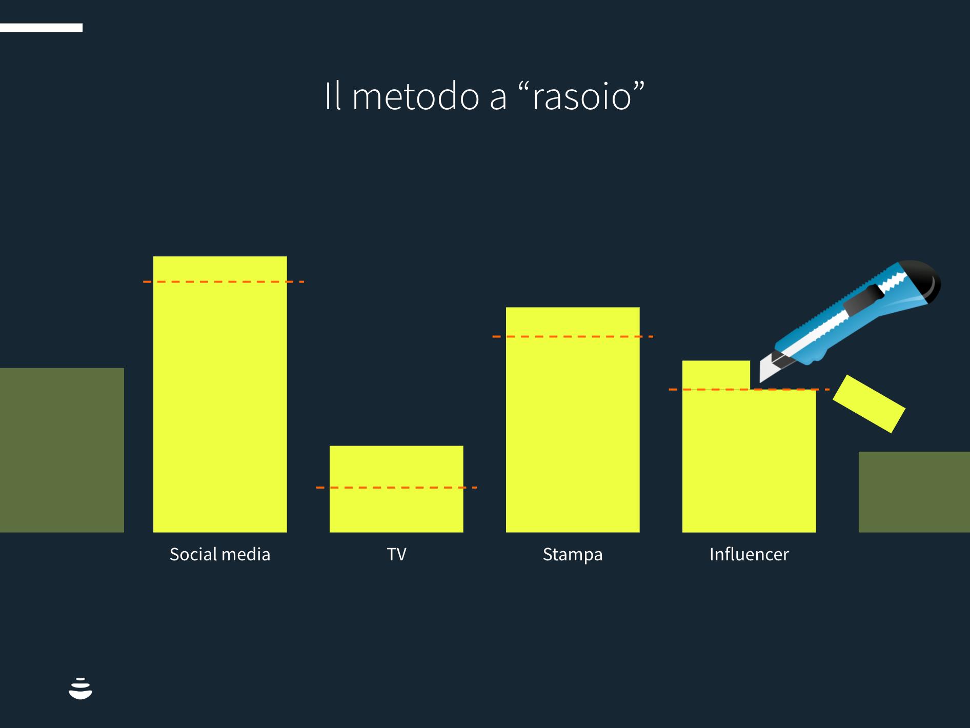 tagliare-budget-marketing-rischi-03