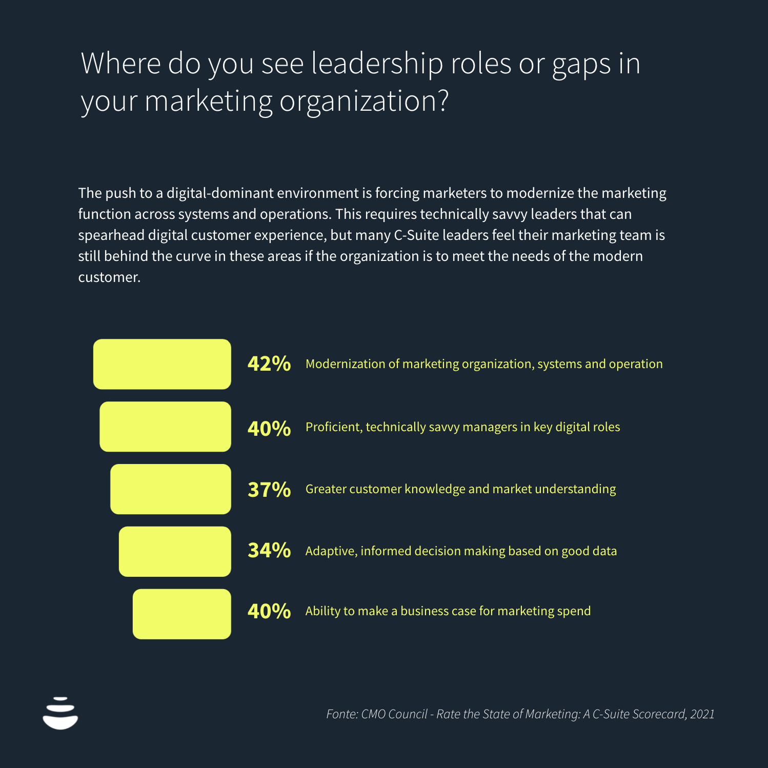 Where do you see leadership roles or gaps in your marketing organization?