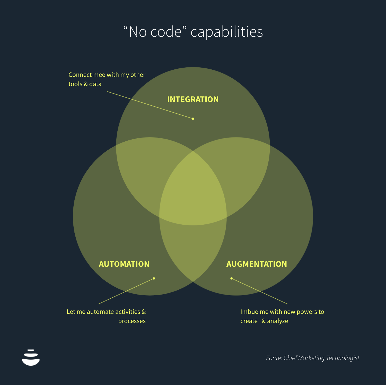 """No code"" capabilities"