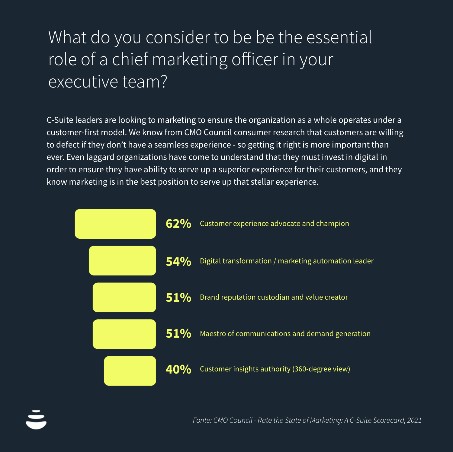 What do you consider to be be the essential role of a chief marketing officer in your executive team?
