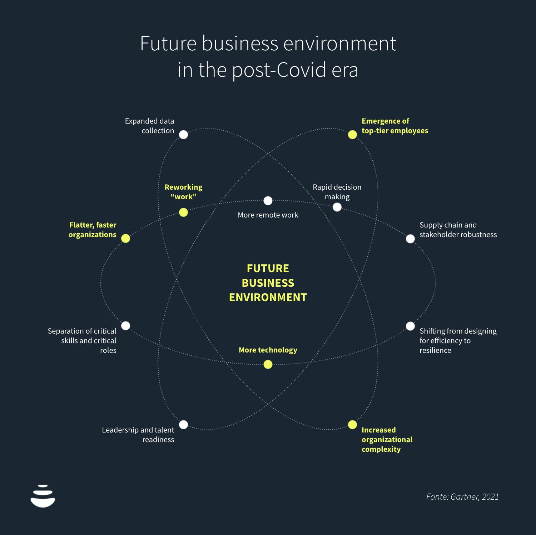 Future business environment  in the post-Covid era