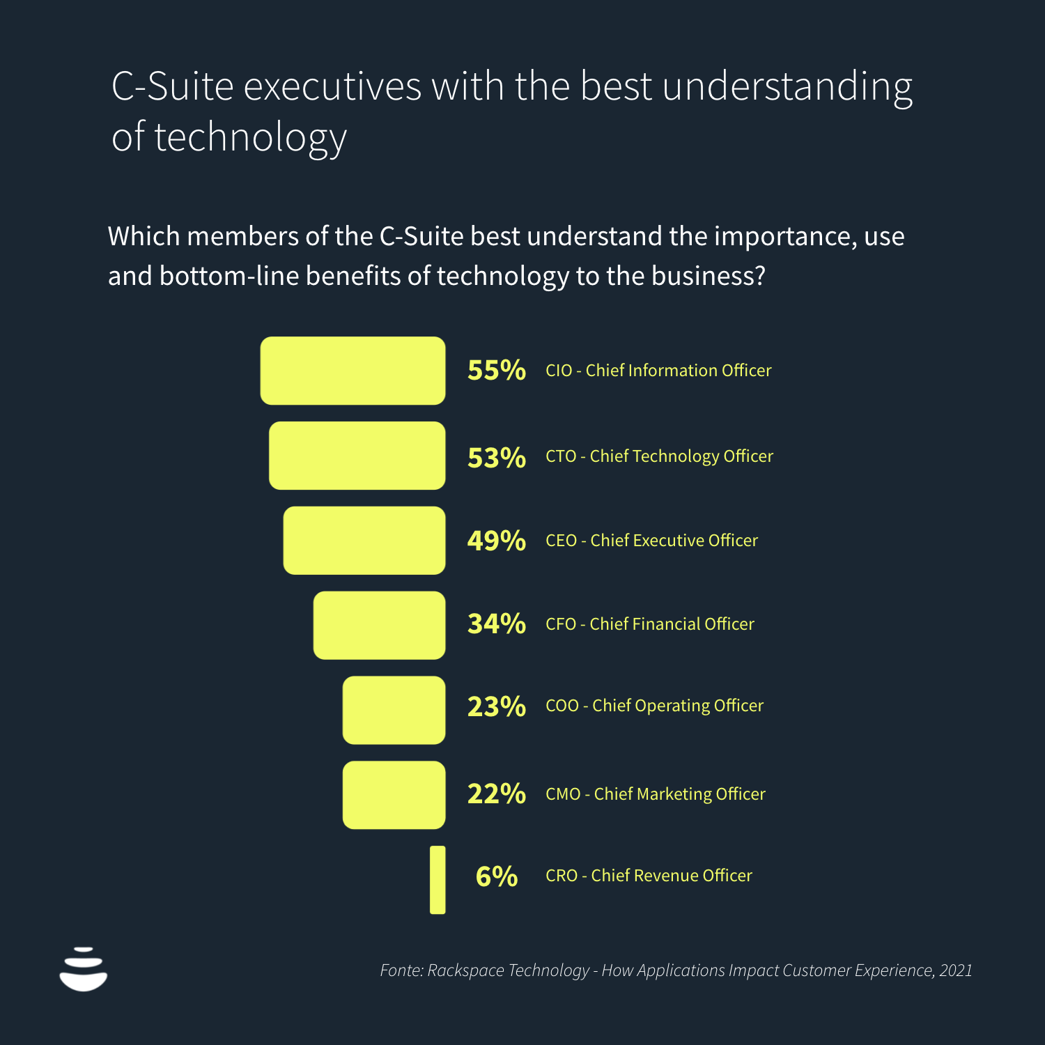 C-Suite executives with the best understanding of technology