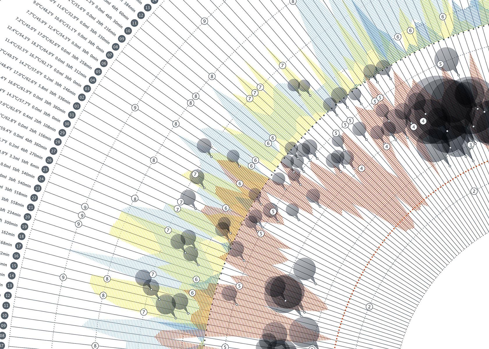"""Data visualization e fattore """"cool"""""""