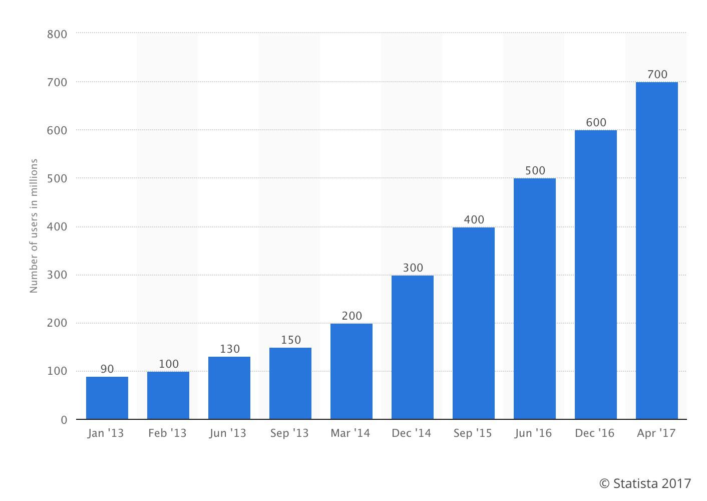 instagram-marketing-2017-statistics.jpg