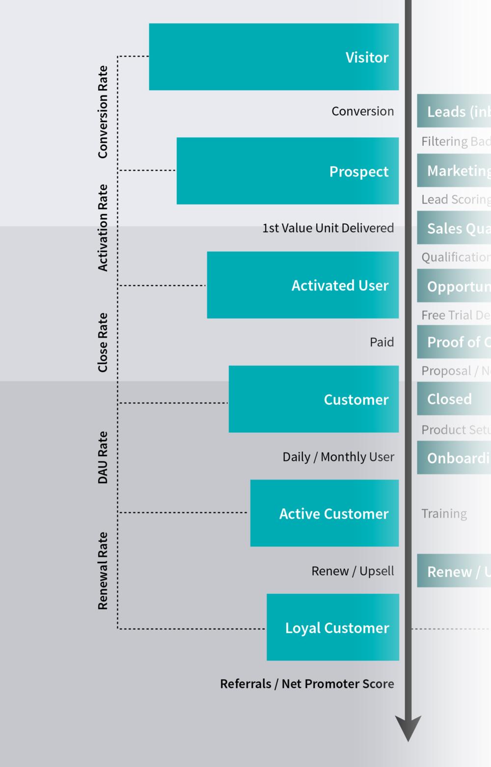 customer-lifecycle