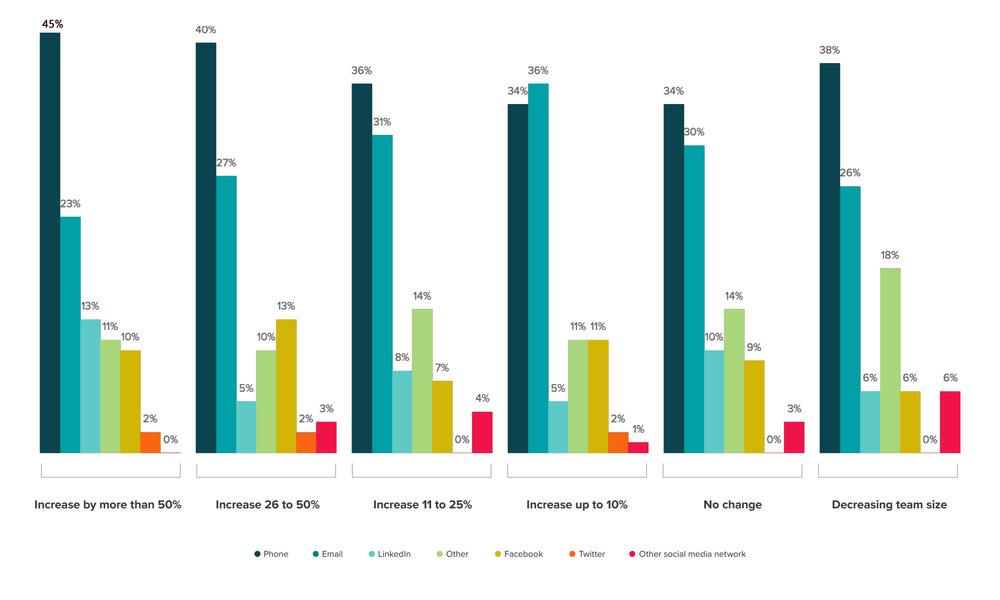 Sulla base dei piani di crescita delle reti vendita, qual è il canale più efficace per i vostri commerciali? - Fonte HubSpot State of Inbound Report-2016