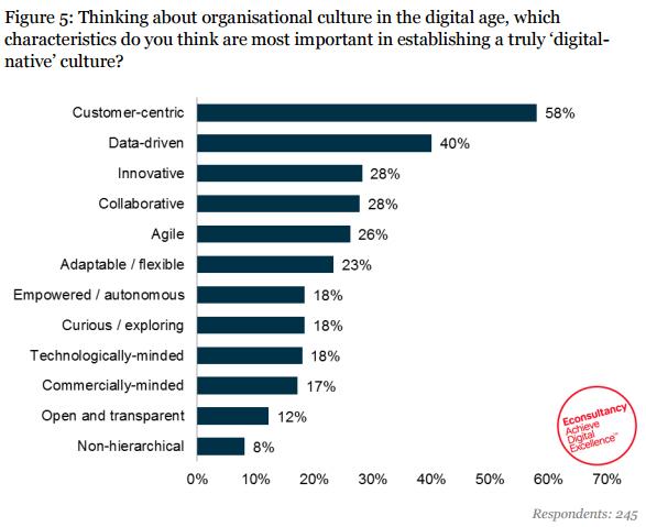 digital-marketing-internazionale