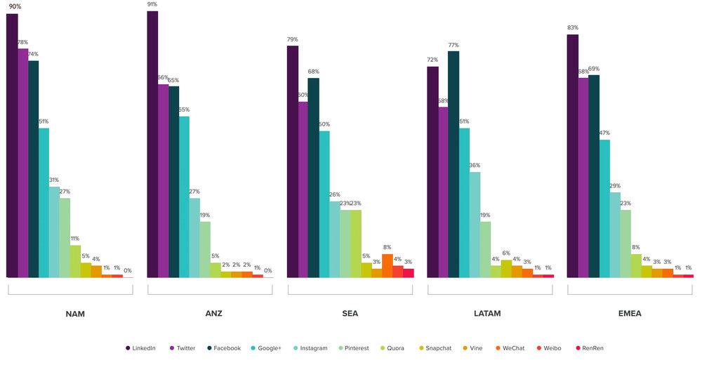 Quali social network usano i commerciali per scopi professionisti e / o personali, per area geografica? - Fonte HubSpot State of Inbound Report-2016 (ANZ - Australia & Nuova Zelanda, SEA - Sud Est Asiatico, LATAM - America Latina, NAM - Nord Africa & Medio Oriente, EMEA - Europa)