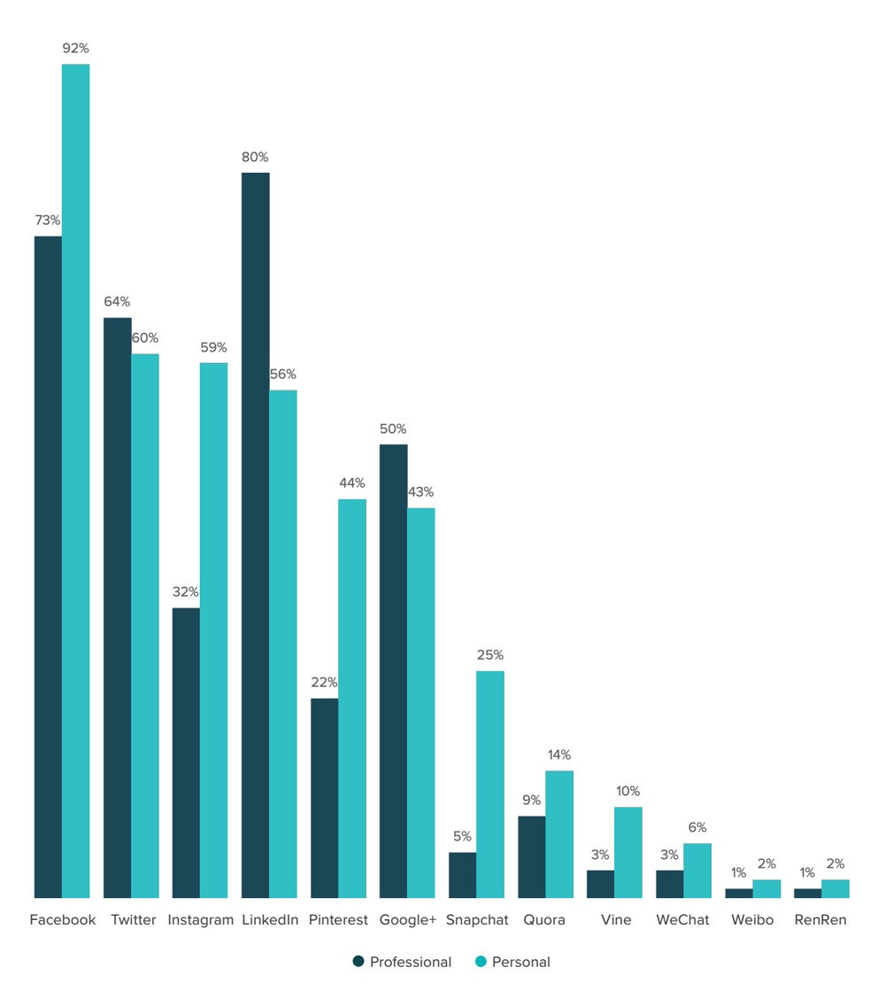 Quali mezzi di comunicazione attraverso i social network usano i oggi i commerciali a scopo professionale e / o personale? -Fonte HubSpot State of Inbound Report-2016